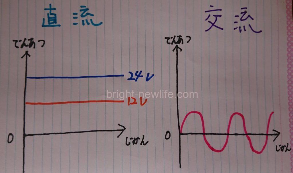 キャンピングカーの電気は複雑【・ω・?】基本的部分を詳しく解説